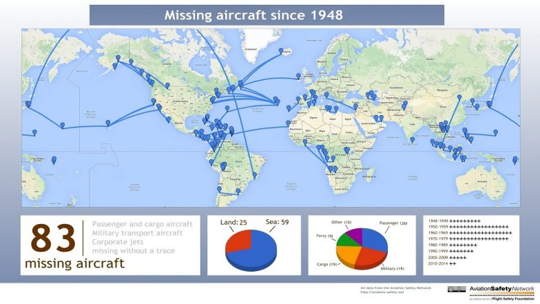 गाथा गायब विमानांची