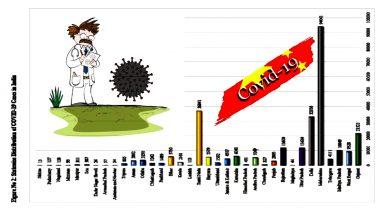 Coronavirus: 11 जून, सकाळी 10 वाजेपर्यंत कोरोना व्हायरस संदर्भात राज्याचा MEDD अहवाल काय सांगतो? राज्यासह देशात, जगात काय आहे स्थिती? घ्या जाणून