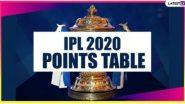 IPL 2020 Points Table Updated: KXIP विरुद्ध राजस्थान रॉयल्सच्या विजयाने पॉईंट्स टेबलमध्ये झाले मोठे बदल,प्ले ऑफ शर्यतीत आणली रंगत