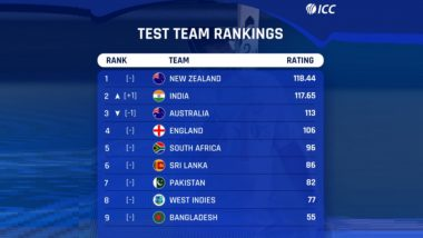 ICC Test Team Rankings: आयसीसी क्रमवारीत ऑस्ट्रेलियाची घसरण, टीम इंडिया दुसऱ्या क्रमांकावर